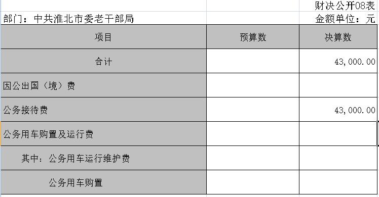"""一般公共8淮北市委老干部局2017年预算财政拨款开支的""""三公""""经费决算情况表.png"""